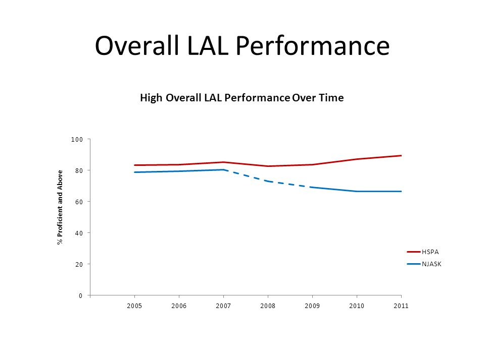 Overall LAL Performance