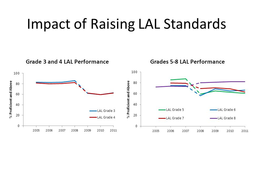 Impact of Raising LAL Standards