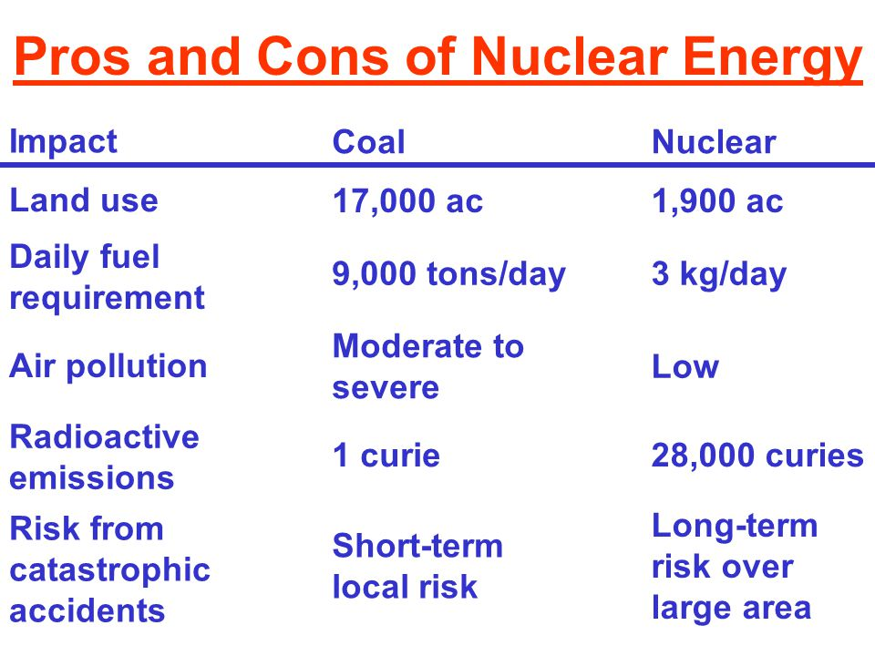 Pros and Cons of Nuclear Energy Impact CoalNuclear Land use 17,000 ac1,900 ac Daily fuel requirement 9,000 tons/day3 kg/day Air pollution Moderate to