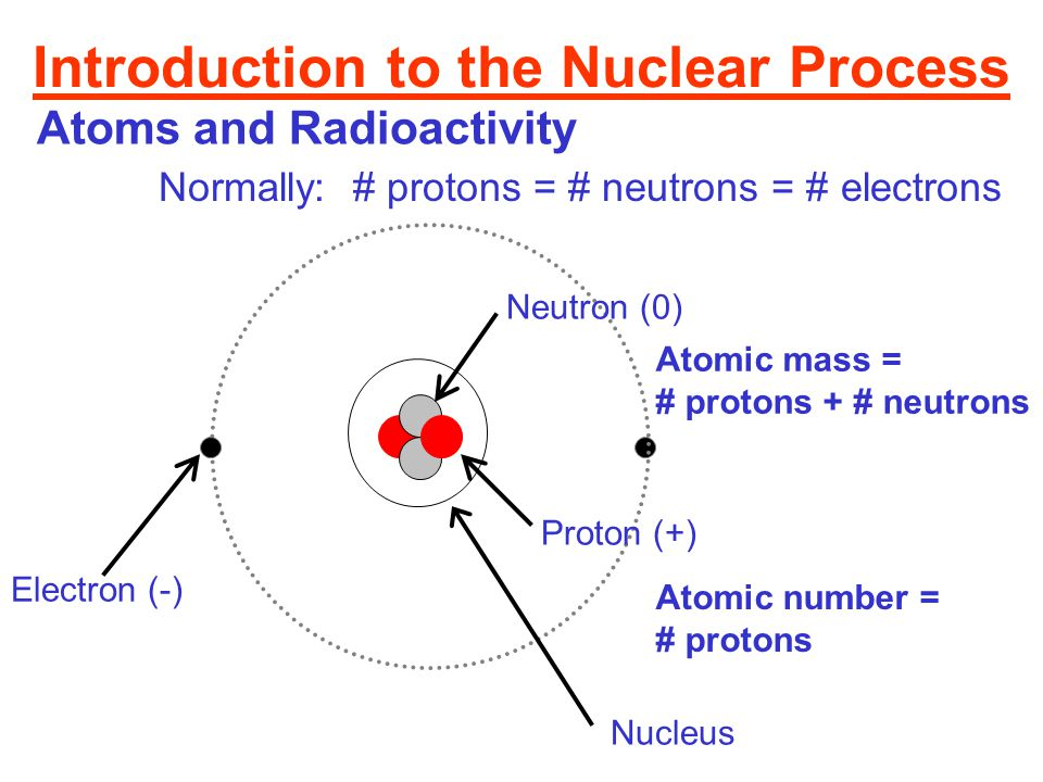 Introduction to the Nuclear Process Atoms and Radioactivity Proton (+) Neutron (0) Electron (-) Nucleus Normally: # protons = # neutrons = # electrons Atomic mass = # protons + # neutrons Atomic number = # protons
