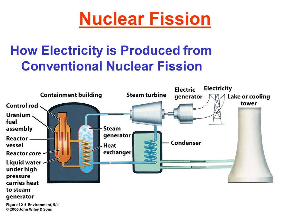 Radioactive Wastes Other considerations: High-Level Radioactive Liquid Waste Radioactive Wastes with Relatively Short Half-Lives Decommissioning Nuclear Power Plants
