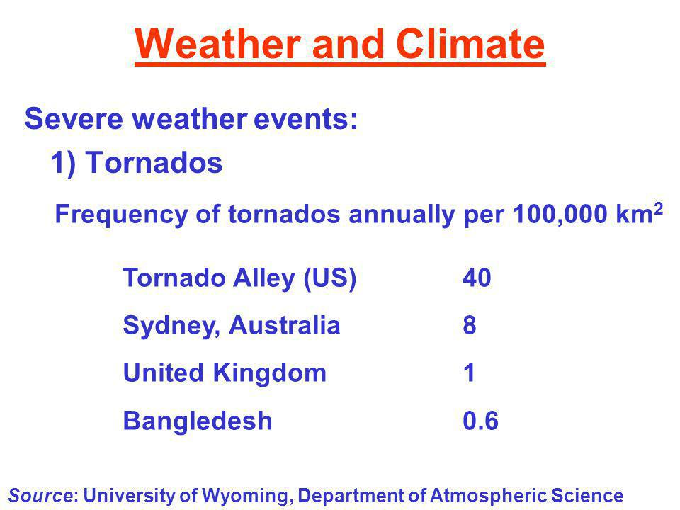 Weather and Climate Severe weather events: 1) Tornados Source: University of Wyoming, Department of Atmospheric Science Frequency of tornados annually per 100,000 km 2 Tornado Alley (US)40 Sydney, Australia8 United Kingdom1 Bangledesh0.6