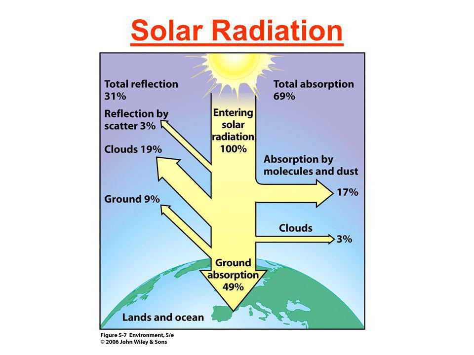 Temperature Changes with Latitude Like equator Like at poles