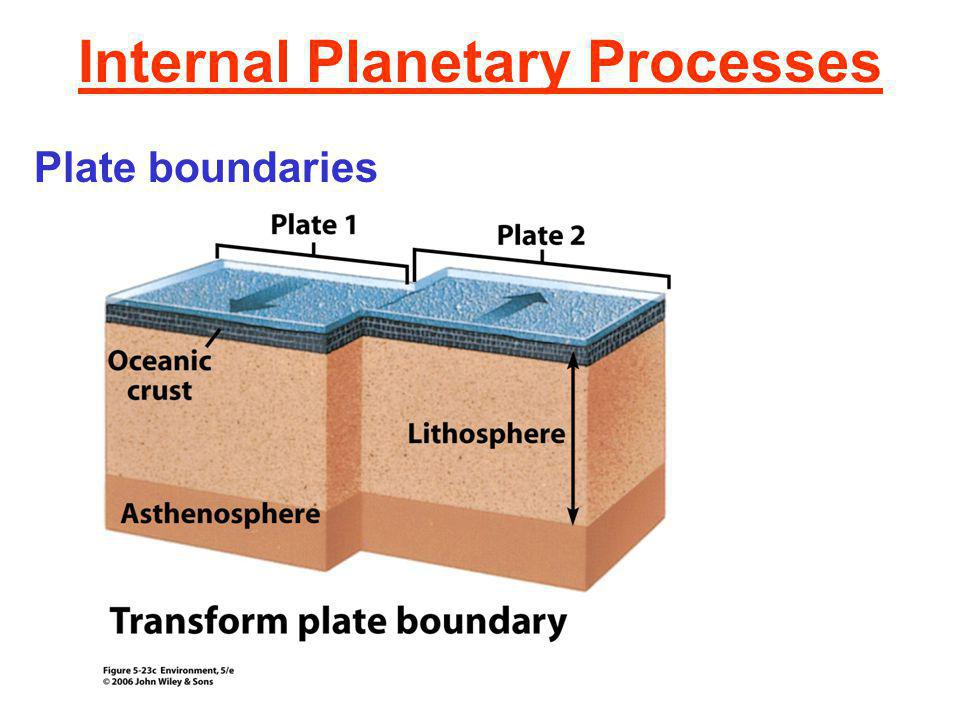 Internal Planetary Processes Plate boundaries