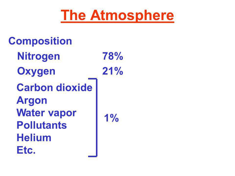 The Atmosphere Composition Nitrogen78% Oxygen21% Carbon dioxide Argon Water vapor Pollutants Helium Etc.