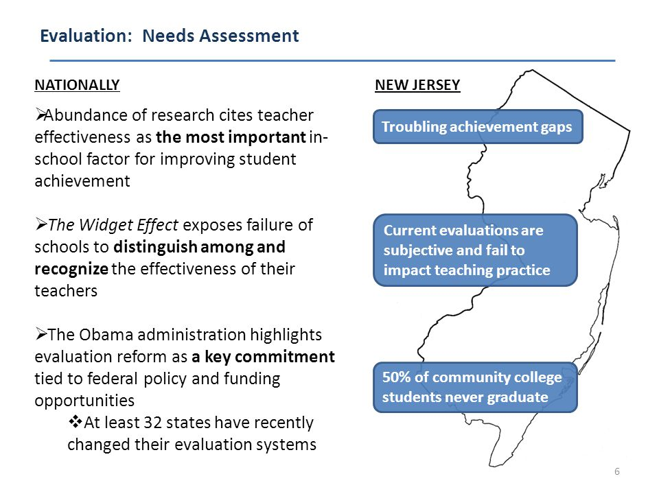 Evaluation: Needs Assessment 6 Current evaluations are subjective and fail to impact teaching practice NEW JERSEY Troubling achievement gaps 50% of community college students never graduate NATIONALLY  Abundance of research cites teacher effectiveness as the most important in- school factor for improving student achievement  The Widget Effect exposes failure of schools to distinguish among and recognize the effectiveness of their teachers  The Obama administration highlights evaluation reform as a key commitment tied to federal policy and funding opportunities  At least 32 states have recently changed their evaluation systems