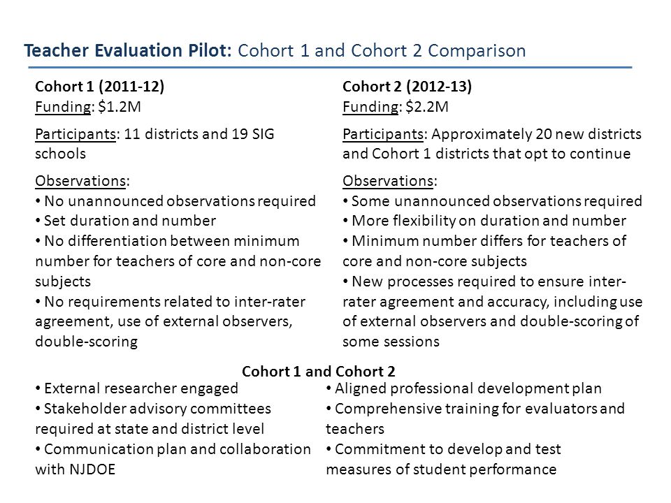 Teacher Evaluation Pilot: Cohort 1 and Cohort 2 Comparison Cohort 1 (2011-12) Funding: $1.2M Participants: 11 districts and 19 SIG schools Observations: No unannounced observations required Set duration and number No differentiation between minimum number for teachers of core and non-core subjects No requirements related to inter-rater agreement, use of external observers, double-scoring Cohort 2 (2012-13) Funding: $2.2M Participants: Approximately 20 new districts and Cohort 1 districts that opt to continue Observations: Some unannounced observations required More flexibility on duration and number Minimum number differs for teachers of core and non-core subjects New processes required to ensure inter- rater agreement and accuracy, including use of external observers and double-scoring of some sessions External researcher engaged Stakeholder advisory committees required at state and district level Communication plan and collaboration with NJDOE Cohort 1 and Cohort 2 Aligned professional development plan Comprehensive training for evaluators and teachers Commitment to develop and test measures of student performance