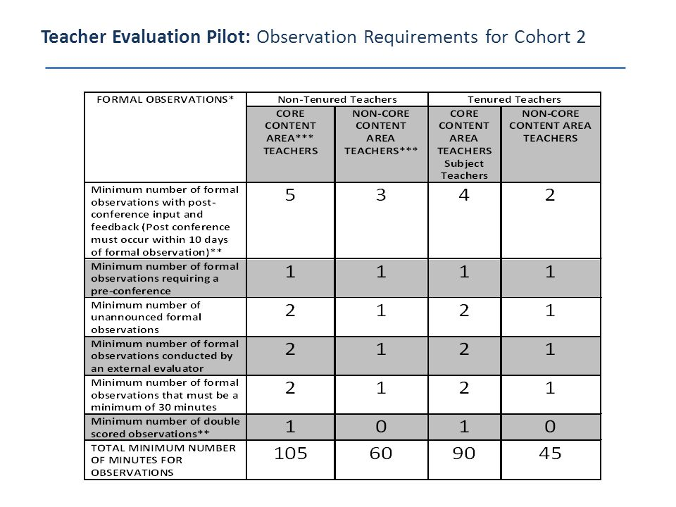Teacher Evaluation Pilot: Observation Requirements for Cohort 2