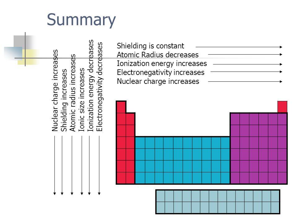 Summary Shielding is constant Atomic Radius decreases Ionization energy increases Electronegativity increases Nuclear charge increases Shielding incre