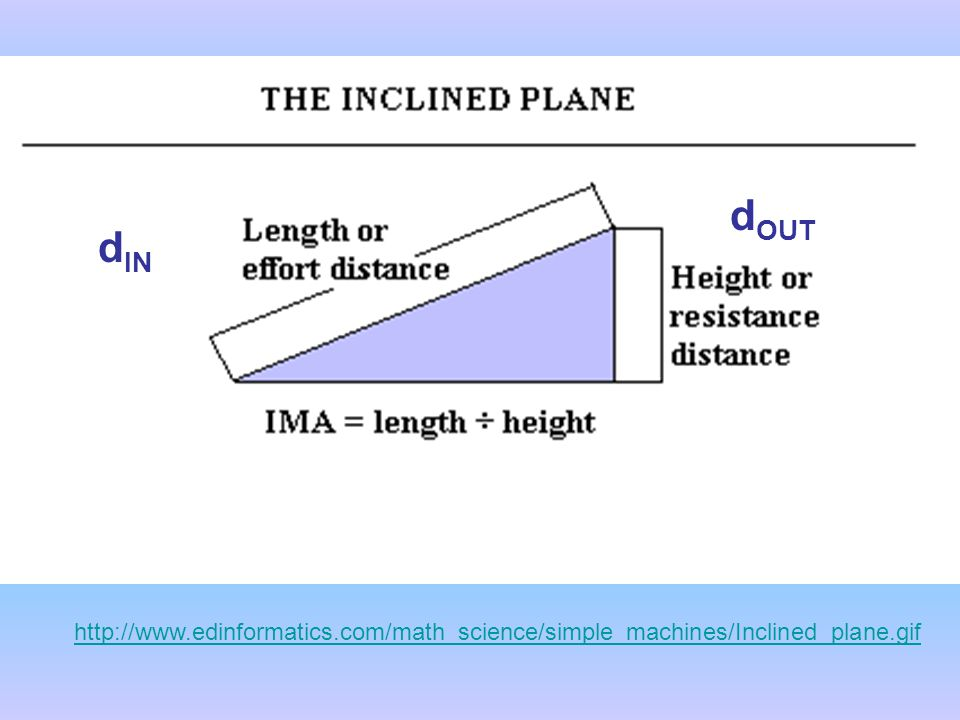 http://www.edinformatics.com/math_science/simple_machines/Inclined_plane.gif d IN d OUT