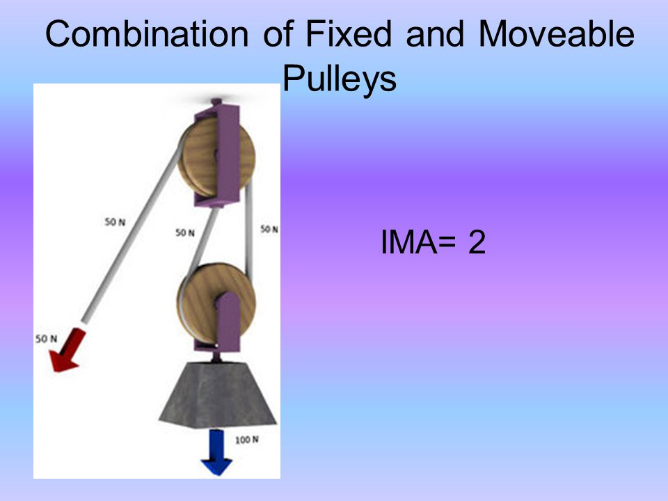Combination of Fixed and Moveable Pulleys IMA= 2