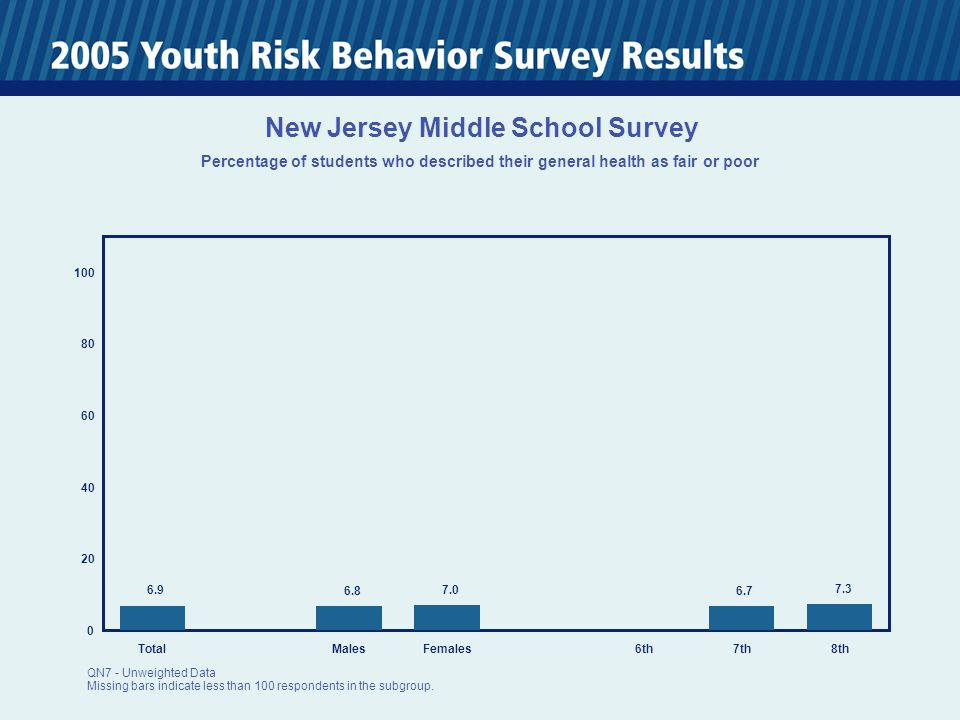 0 20 40 60 80 100 TotalMalesFemales6th7th8th 9.4 8.2 10.4 10.1 8.3 New Jersey Middle School Survey Percentage of students who ever sniffed glue, breathed the contents of spray cans, or inhaled any paints or sprays to get high QN31 - Unweighted Data Missing bars indicate less than 100 respondents in the subgroup.