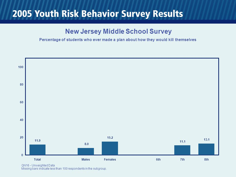 0 20 40 60 80 100 TotalMalesFemales6th7th8th 11.9 8.0 15.2 11.1 13.1 New Jersey Middle School Survey Percentage of students who ever made a plan about