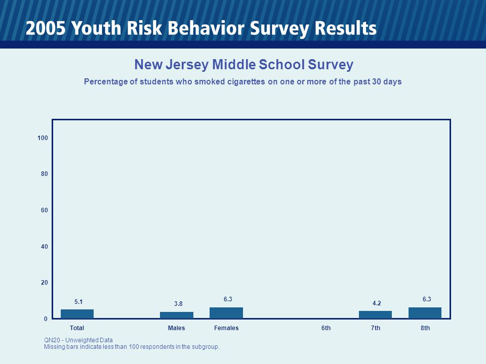 0 20 40 60 80 100 TotalMalesFemales6th7th8th 5.1 3.8 6.3 4.2 6.3 New Jersey Middle School Survey Percentage of students who smoked cigarettes on one or more of the past 30 days QN20 - Unweighted Data Missing bars indicate less than 100 respondents in the subgroup.