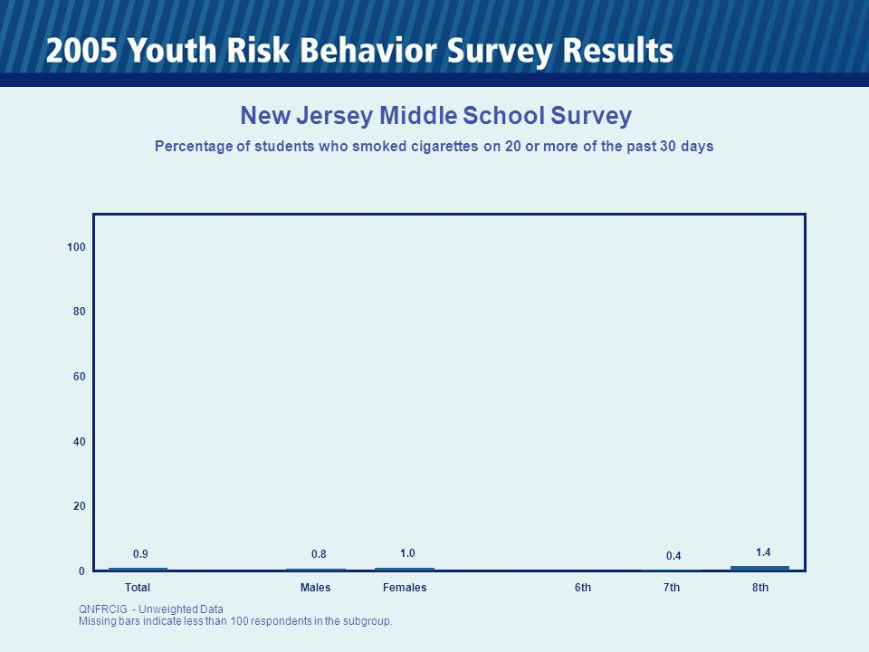 0 20 40 60 80 100 TotalMalesFemales6th7th8th 0.9 0.8 1.0 0.4 1.4 New Jersey Middle School Survey Percentage of students who smoked cigarettes on 20 or more of the past 30 days QNFRCIG - Unweighted Data Missing bars indicate less than 100 respondents in the subgroup.