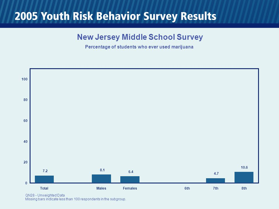0 20 40 60 80 100 TotalMalesFemales6th7th8th 7.2 8.1 6.4 4.7 10.6 New Jersey Middle School Survey Percentage of students who ever used marijuana QN28 - Unweighted Data Missing bars indicate less than 100 respondents in the subgroup.