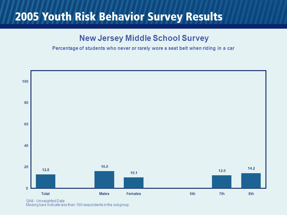 0 20 40 60 80 100 TotalMalesFemales6th7th8th 12.8 16.0 10.1 12.0 14.2 New Jersey Middle School Survey Percentage of students who never or rarely wore a seat belt when riding in a car QN8 - Unweighted Data Missing bars indicate less than 100 respondents in the subgroup.