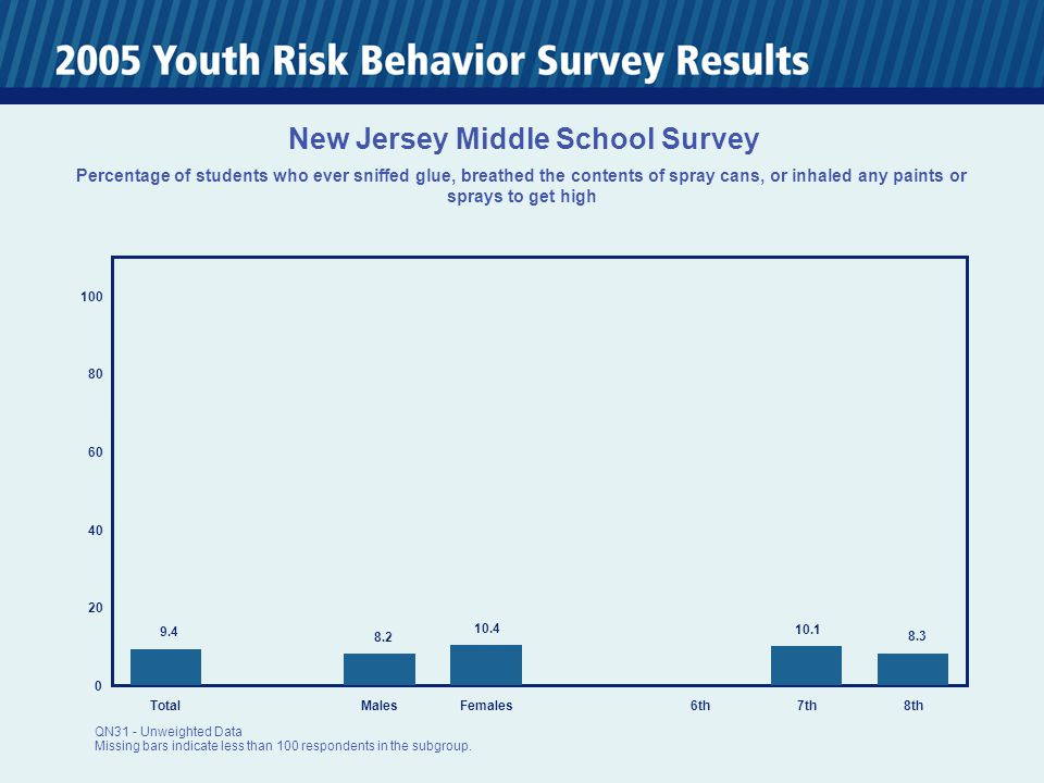 0 20 40 60 80 100 TotalMalesFemales6th7th8th 9.4 8.2 10.4 10.1 8.3 New Jersey Middle School Survey Percentage of students who ever sniffed glue, breat