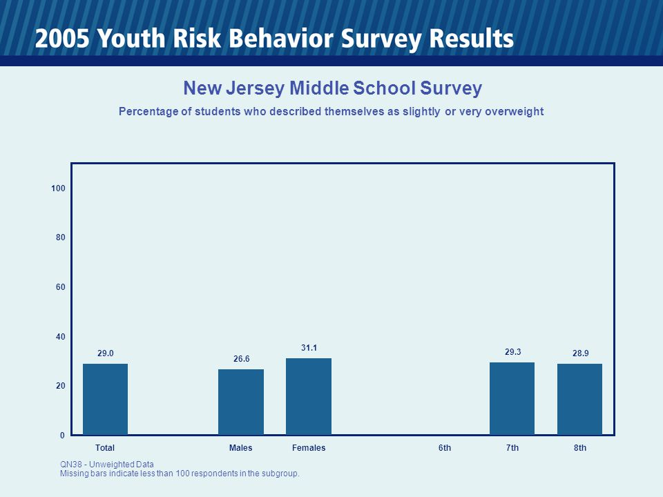 0 20 40 60 80 100 TotalMalesFemales6th7th8th 29.0 26.6 31.1 29.3 28.9 New Jersey Middle School Survey Percentage of students who described themselves