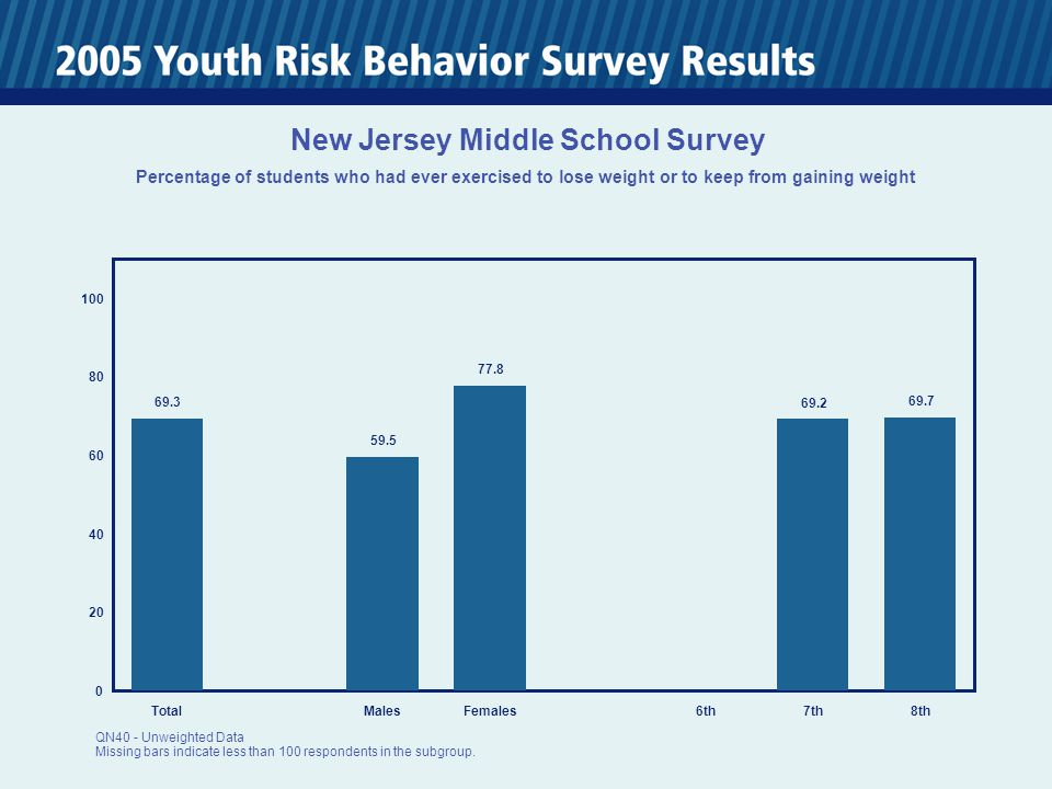 0 20 40 60 80 100 TotalMalesFemales6th7th8th 69.3 59.5 77.8 69.2 69.7 New Jersey Middle School Survey Percentage of students who had ever exercised to lose weight or to keep from gaining weight QN40 - Unweighted Data Missing bars indicate less than 100 respondents in the subgroup.