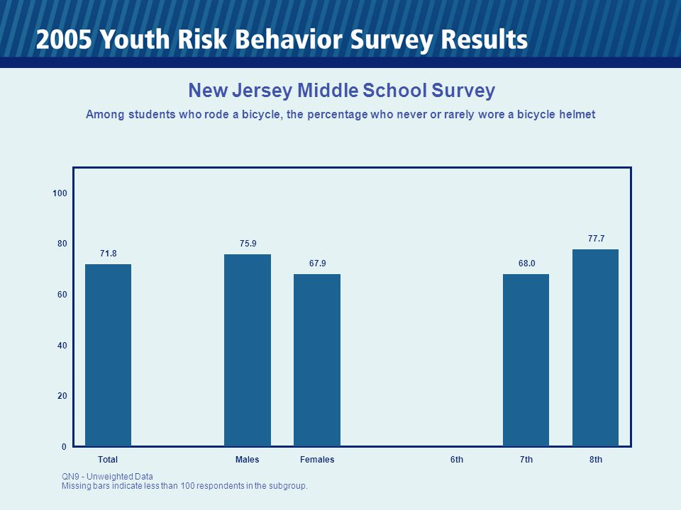 0 20 40 60 80 100 TotalMalesFemales6th7th8th 71.8 75.9 67.9 68.0 77.7 New Jersey Middle School Survey Among students who rode a bicycle, the percentag