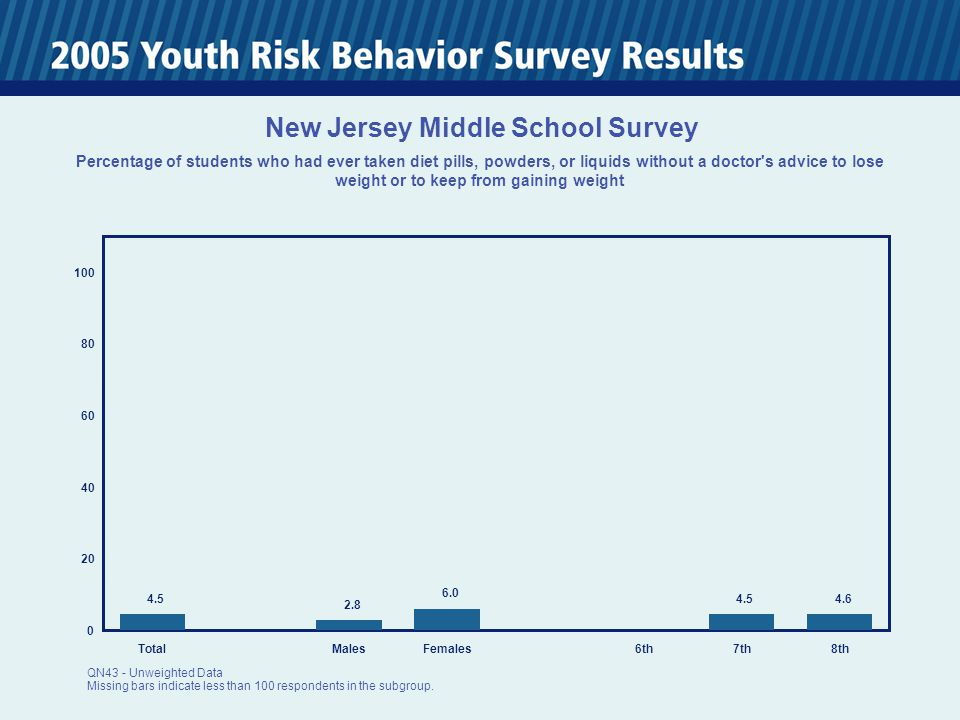 0 20 40 60 80 100 TotalMalesFemales6th7th8th 4.5 2.8 6.0 4.5 4.6 New Jersey Middle School Survey Percentage of students who had ever taken diet pills, powders, or liquids without a doctor s advice to lose weight or to keep from gaining weight QN43 - Unweighted Data Missing bars indicate less than 100 respondents in the subgroup.