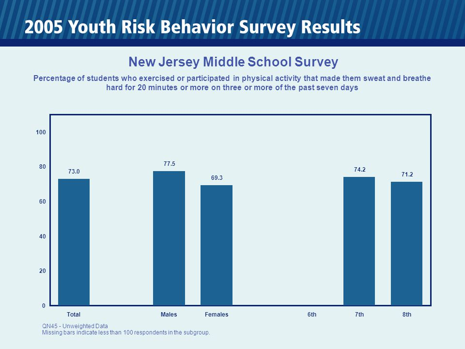 0 20 40 60 80 100 TotalMalesFemales6th7th8th 73.0 77.5 69.3 74.2 71.2 New Jersey Middle School Survey Percentage of students who exercised or participated in physical activity that made them sweat and breathe hard for 20 minutes or more on three or more of the past seven days QN45 - Unweighted Data Missing bars indicate less than 100 respondents in the subgroup.