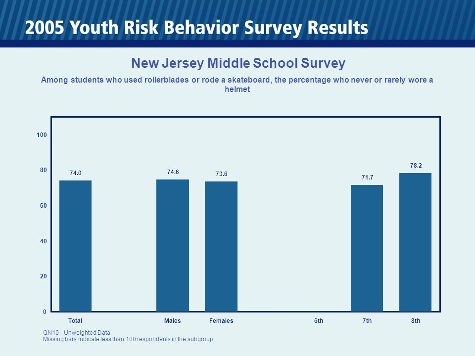 0 20 40 60 80 100 TotalMalesFemales6th7th8th 47.6 46.5 48.4 45.9 50.3 New Jersey Middle School Survey Percentage of students who watched three or more hours per day of TV on an average school day QN46 - Unweighted Data Missing bars indicate less than 100 respondents in the subgroup.