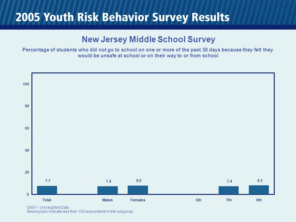 0 20 40 60 80 100 TotalMalesFemales6th7th8th 7.7 7.4 8.0 7.4 8.1 New Jersey Middle School Survey Percentage of students who did not go to school on on