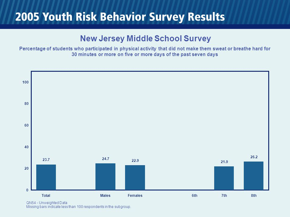 0 20 40 60 80 100 TotalMalesFemales6th7th8th 23.7 24.7 22.9 21.9 26.2 New Jersey Middle School Survey Percentage of students who participated in physical activity that did not make them sweat or breathe hard for 30 minutes or more on five or more days of the past seven days QN54 - Unweighted Data Missing bars indicate less than 100 respondents in the subgroup.