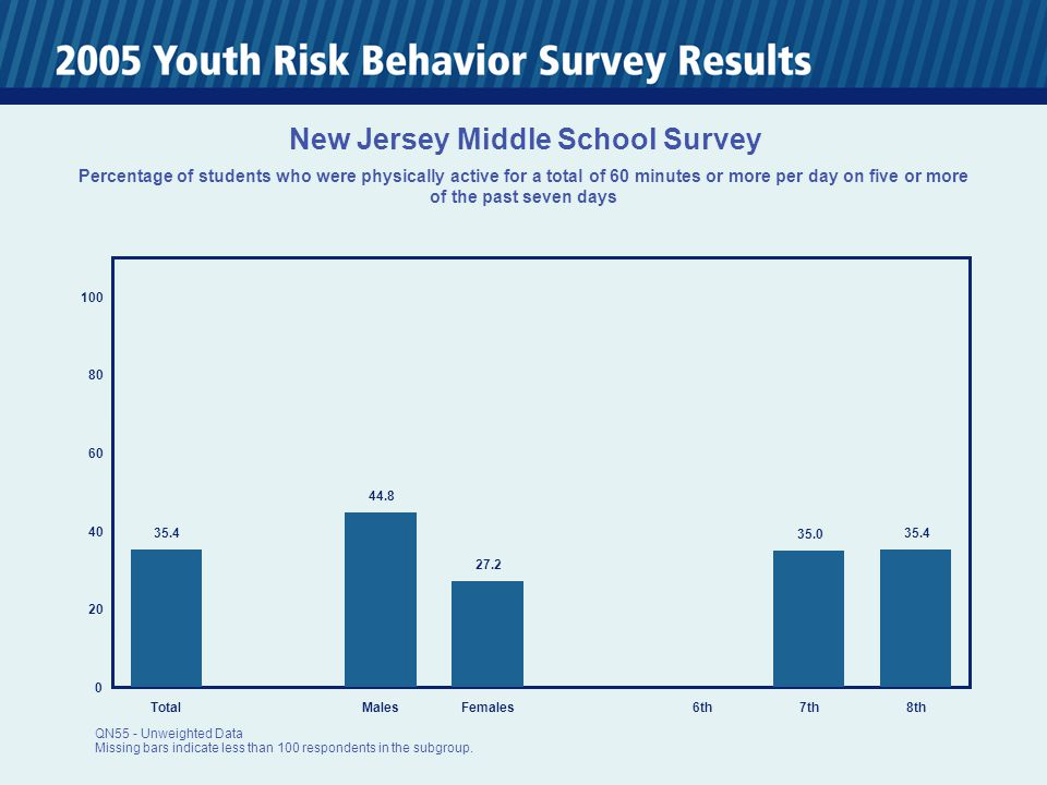 0 20 40 60 80 100 TotalMalesFemales6th7th8th 35.4 44.8 27.2 35.0 35.4 New Jersey Middle School Survey Percentage of students who were physically active for a total of 60 minutes or more per day on five or more of the past seven days QN55 - Unweighted Data Missing bars indicate less than 100 respondents in the subgroup.