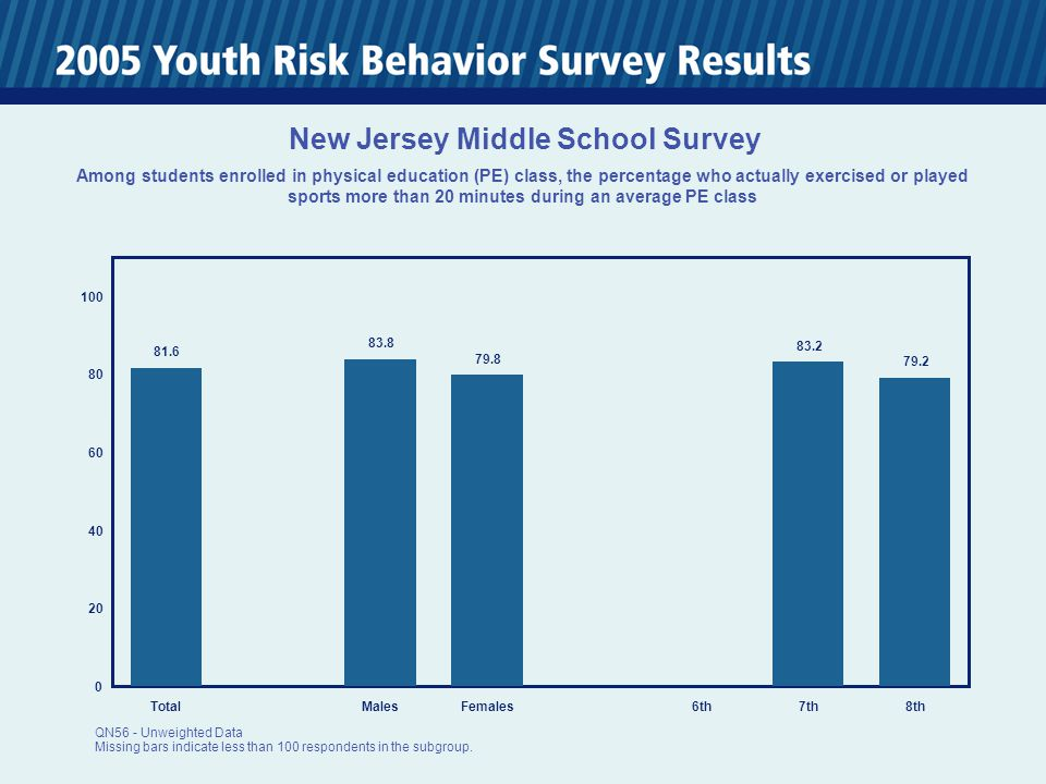 0 20 40 60 80 100 TotalMalesFemales6th7th8th 81.6 83.8 79.8 83.2 79.2 New Jersey Middle School Survey Among students enrolled in physical education (PE) class, the percentage who actually exercised or played sports more than 20 minutes during an average PE class QN56 - Unweighted Data Missing bars indicate less than 100 respondents in the subgroup.