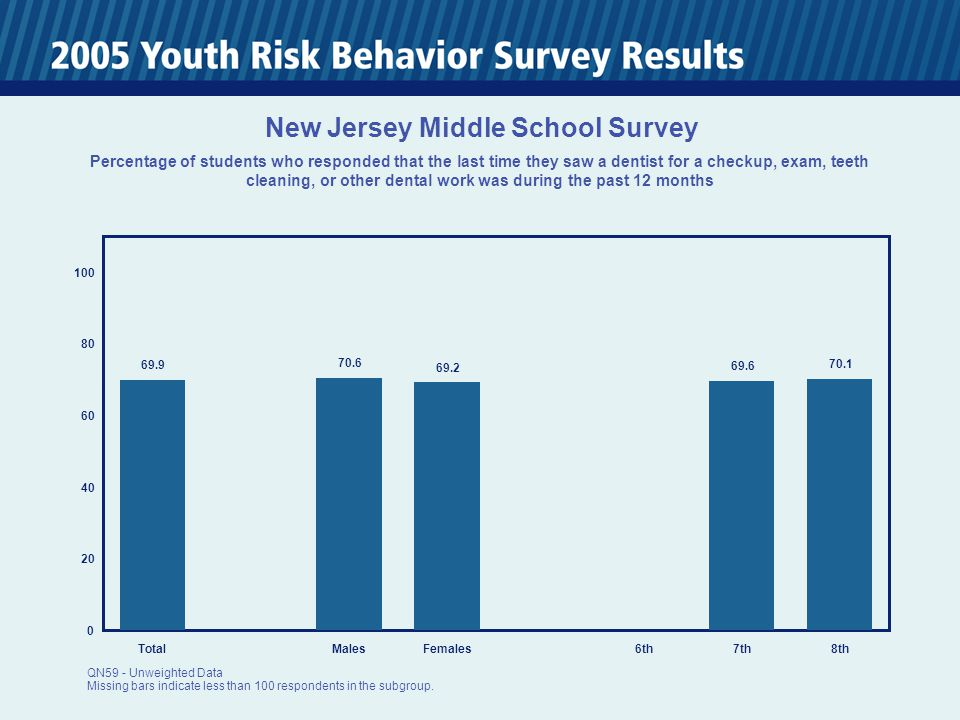 0 20 40 60 80 100 TotalMalesFemales6th7th8th 69.9 70.6 69.2 69.6 70.1 New Jersey Middle School Survey Percentage of students who responded that the la