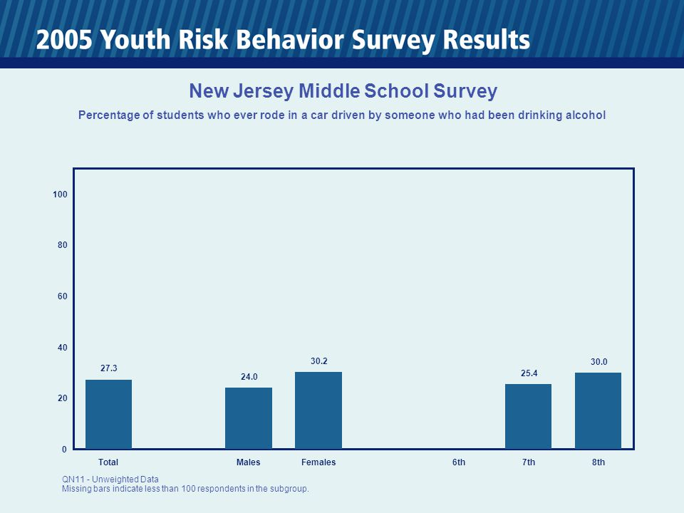 0 20 40 60 80 100 TotalMalesFemales6th7th8th New Jersey Middle School Survey Among students who are current smokers, the percentage who smoked more than 10 cigarettes per day on the days they smoked during the past 30 days QN21 - Unweighted Data Missing bars indicate less than 100 respondents in the subgroup.
