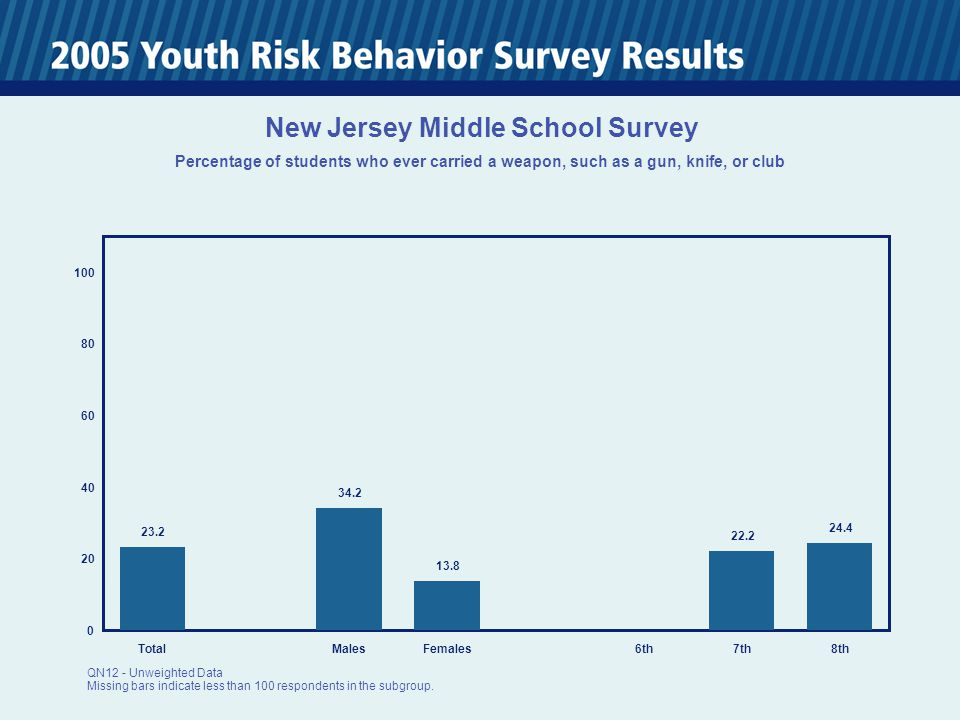 0 20 40 60 80 100 TotalMalesFemales6th7th8th 59.6 73.2 47.8 58.3 61.3 New Jersey Middle School Survey Percentage of students who have ever been in a physical fight QN13 - Unweighted Data Missing bars indicate less than 100 respondents in the subgroup.