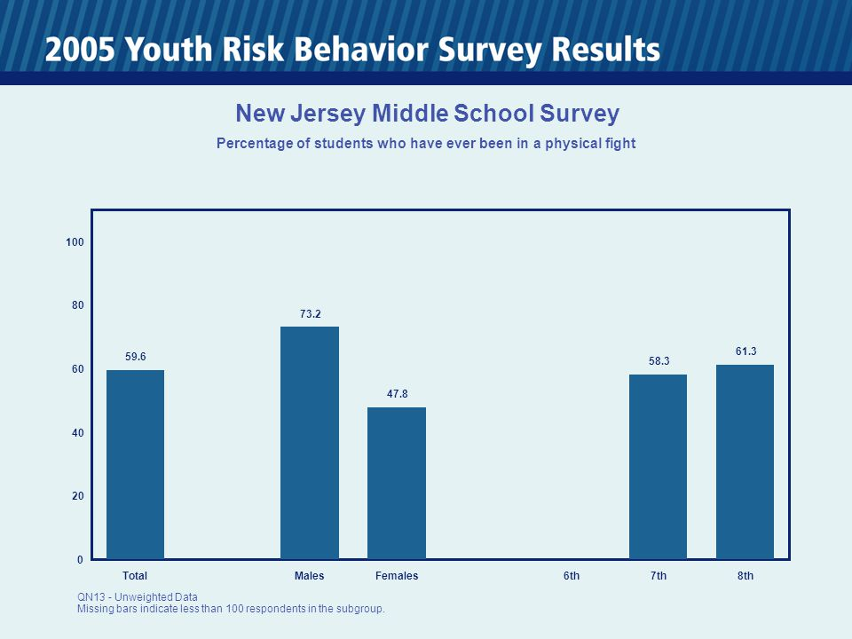 0 20 40 60 80 100 TotalMalesFemales6th7th8th 45.8 34.3 55.8 46.4 45.1 New Jersey Middle School Survey Percentage of students who were trying to lose weight QN39 - Unweighted Data Missing bars indicate less than 100 respondents in the subgroup.