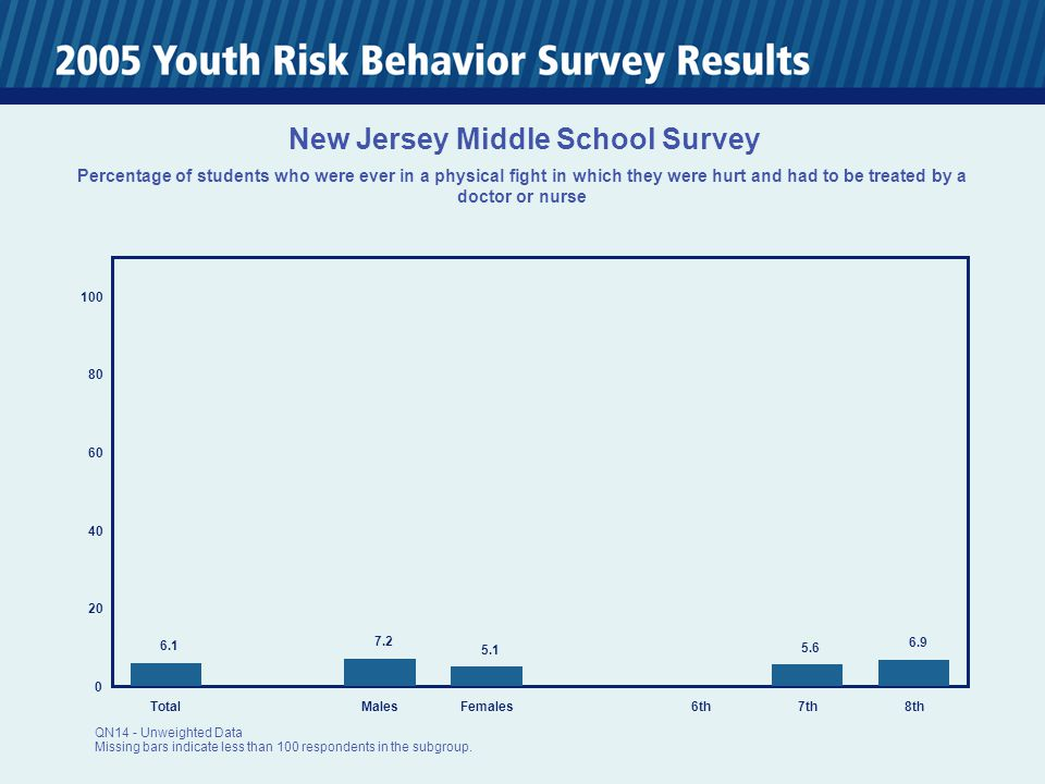 0 20 40 60 80 100 TotalMalesFemales6th7th8th 11.3 13.9 9.1 9.3 14.0 New Jersey Middle School Survey Percentage of students who had been threatened or injured with a weapon such as a gun, knife, or club on school property one or more times during the past 12 months QN50 - Unweighted Data Missing bars indicate less than 100 respondents in the subgroup.
