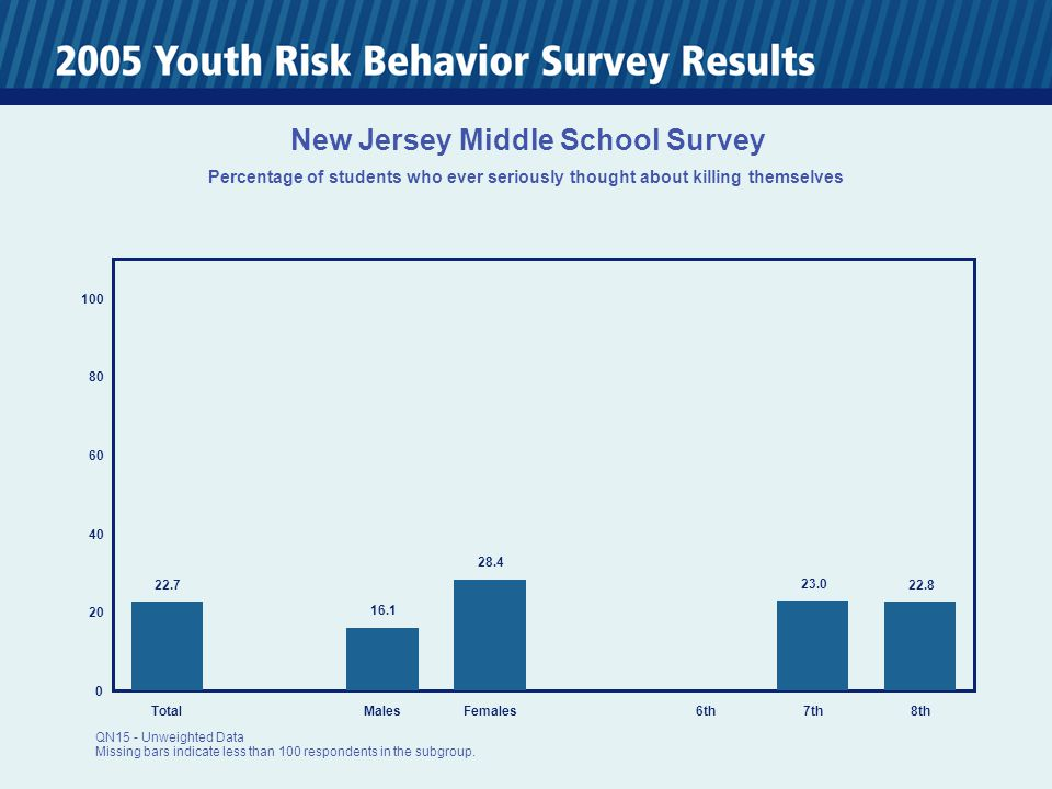 0 20 40 60 80 100 TotalMalesFemales6th7th8th 22.7 16.1 28.4 23.0 22.8 New Jersey Middle School Survey Percentage of students who ever seriously thought about killing themselves QN15 - Unweighted Data Missing bars indicate less than 100 respondents in the subgroup.