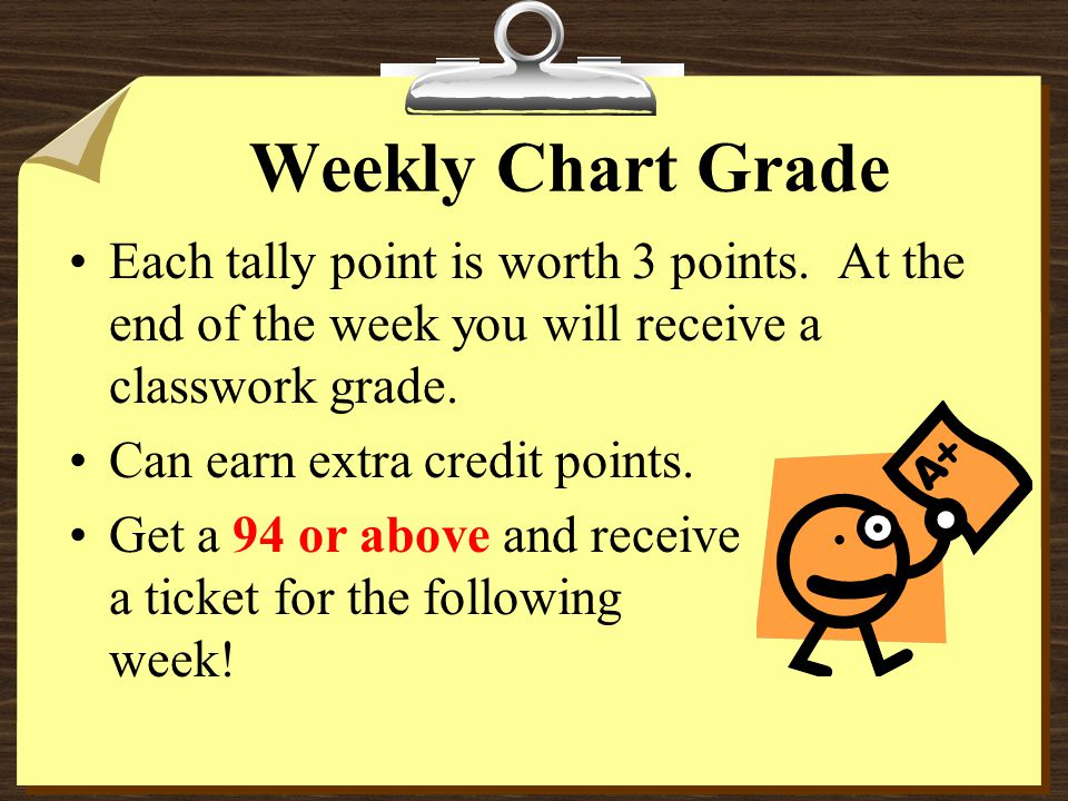 Weekly Chart Consequences Every violation in any categories is a tally mark.