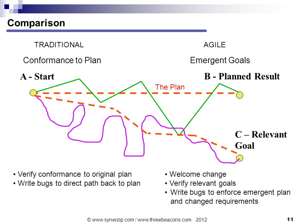Comparison Conformance to Plan TRADITIONALAGILE Emergent Goals A - Start B - Planned Result The Plan C – Relevant Goal Verify conformance to original plan Write bugs to direct path back to plan Welcome change Verify relevant goals Write bugs to enforce emergent plan and changed requirements 11 © www.synerzip.com / www.threebeacons.com 2012