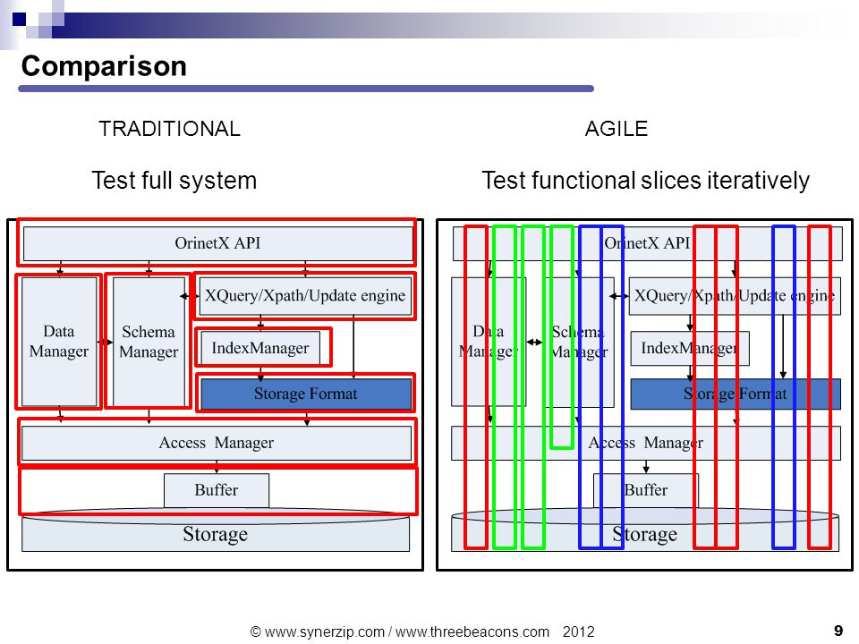 Comparison Test functional slices iteratively AGILE Test full system TRADITIONAL 9 © www.synerzip.com / www.threebeacons.com 2012
