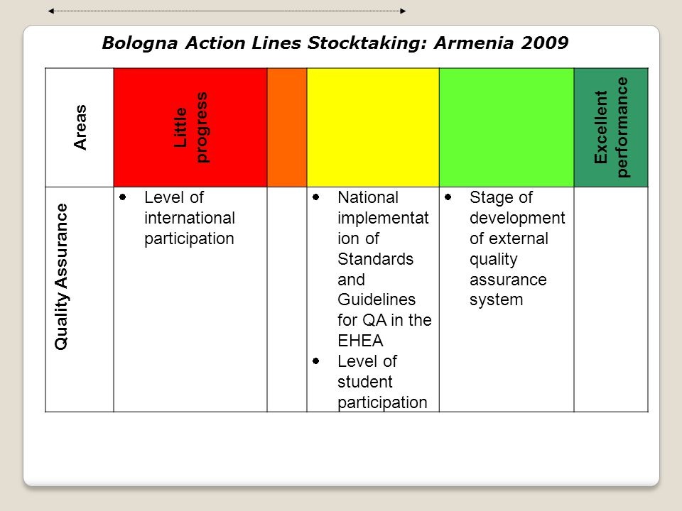 Bologna Action Lines Stocktaking: Armenia 2009 Areas Little progress Excellent performance Quality Assurance  Level of international participation 