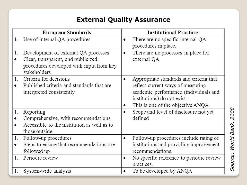 External Quality Assurance European StandardsInstitutional Practices 1.Use of internal QA procedures  There are no specific internal QA procedures in