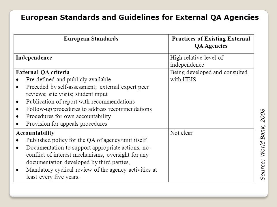 European Standards and Guidelines for External QA Agencies European StandardsPractices of Existing External QA Agencies IndependenceHigh relative leve