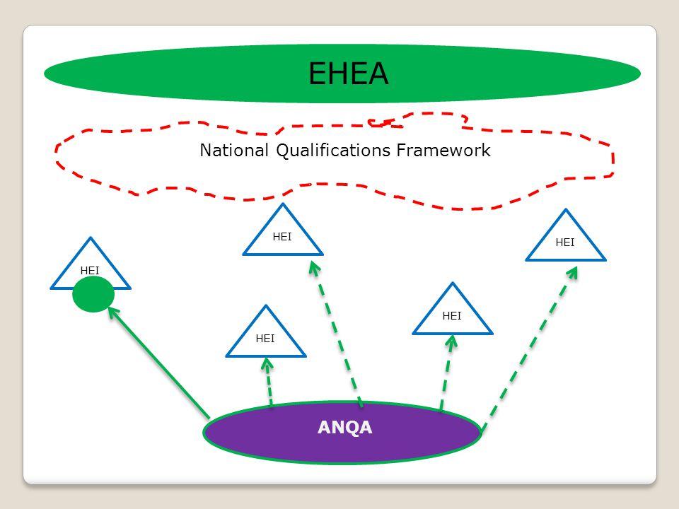 EHEA National Qualifications Framework HEI ANQA