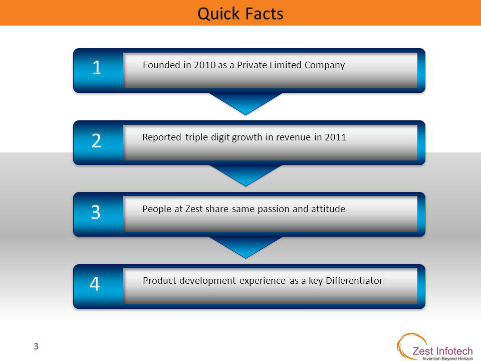 3 1 23 4 Reported triple digit growth in revenue in 2011 Founded in 2010 as a Private Limited Company People at Zest share same passion and attitude P