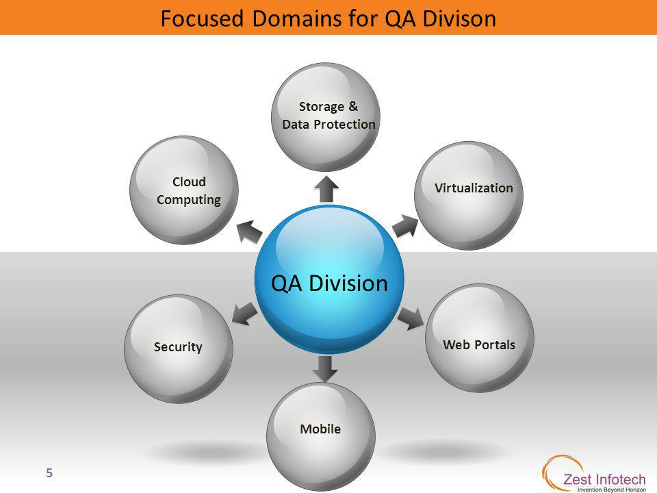 5 Focused Domains for QA Divison QA Division Cloud Computing Storage & Data Protection Virtualization Web Portals Security Mobile