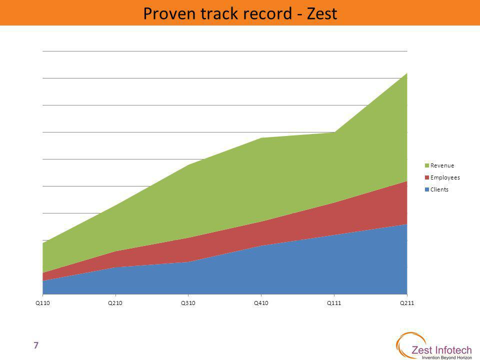7 Proven track record - Zest