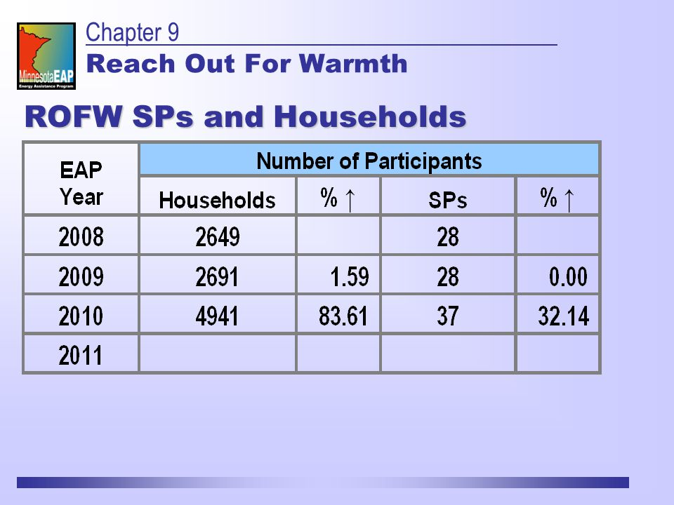 ROFW SPs and Households Chapter 9 Reach Out For Warmth