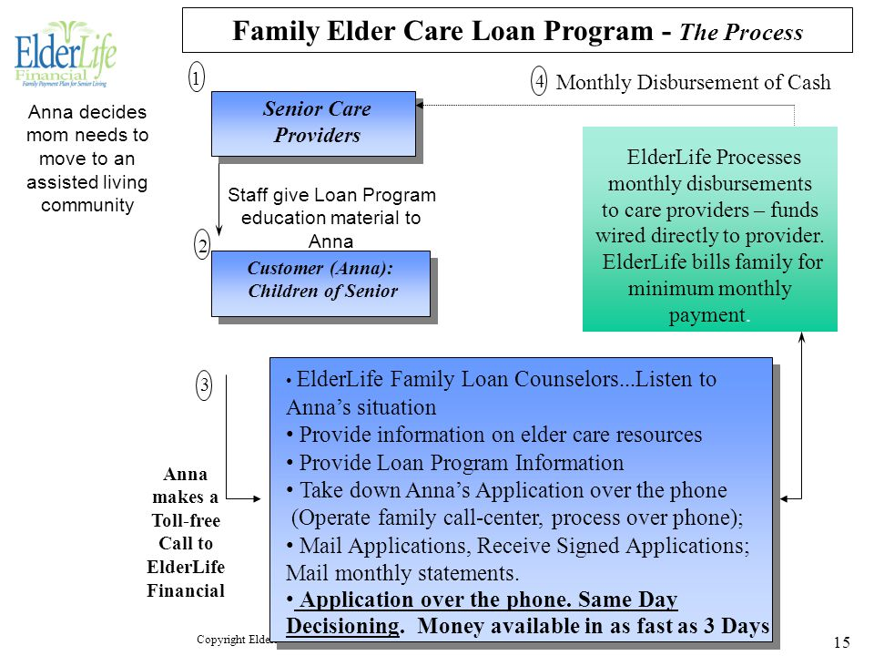 Copyright ElderLife Financial LLC - Family Elder Care Loan Presentation 05-07-2004 to State of Minnesota 15 ElderLife Family Loan Counselors...Listen to Anna's situation Provide information on elder care resources Provide Loan Program Information Take down Anna's Application over the phone (Operate family call-center, process over phone); Mail Applications, Receive Signed Applications; Mail monthly statements.